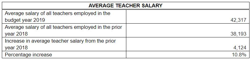 Teacher Salary Info