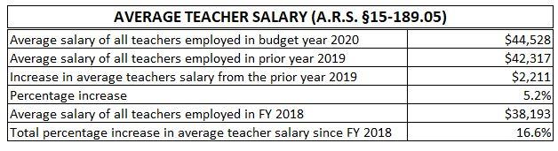 Teacher Salary Information